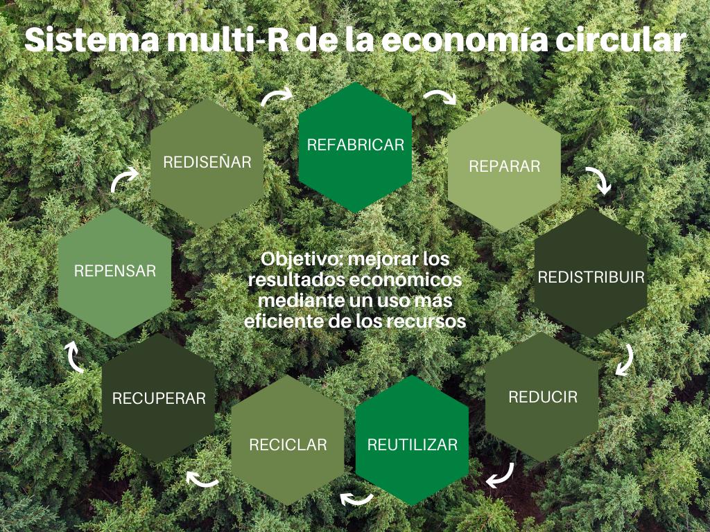 economia circular faveker